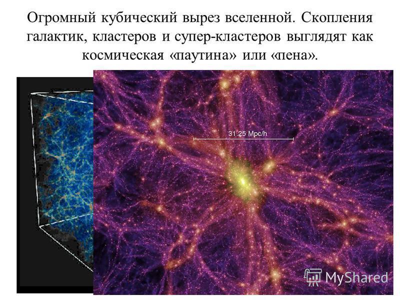 Огромный кубический вырез вселенной. Скопления галактик, кластеров и супер-кластеров выглядят как космическая «паутина» или «пена». пустоты филаменты стенки между пустотами узлы