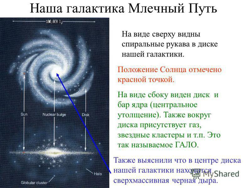 Наша галактика Млечный Путь На виде сверху видны спиральные рукава в диске нашей галактики. На виде сбоку виден диск и бар ядра (центральное утолщение). Также вокруг диска присутствует газ, звездные кластеры и т.п. Это так называемое ГАЛО. Положение