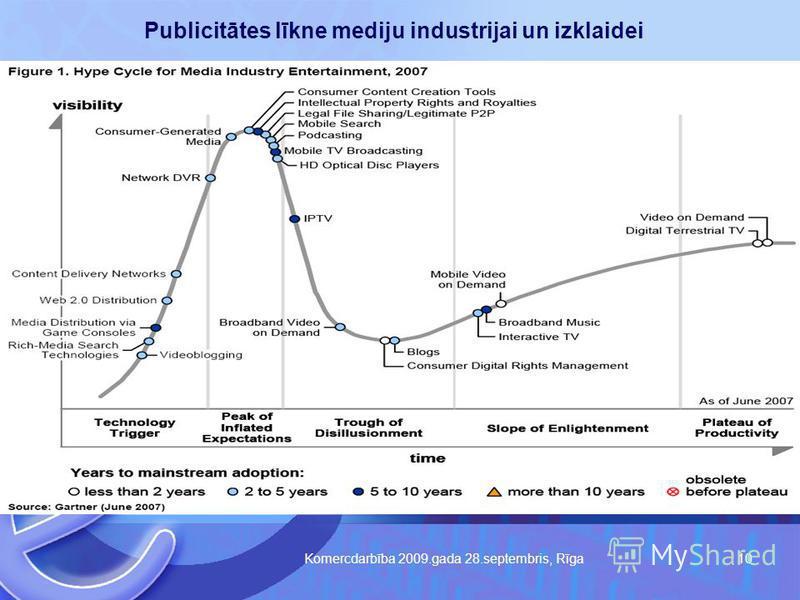 Komercdarbība 2009.gada 28.septembris, Rīga 10 Publicitātes līkne mediju industrijai un izklaidei