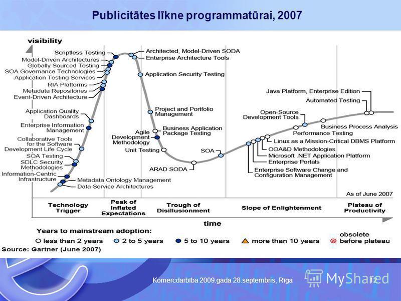 Komercdarbība 2009.gada 28.septembris, Rīga 12 Publicitātes līkne programmatūrai, 2007