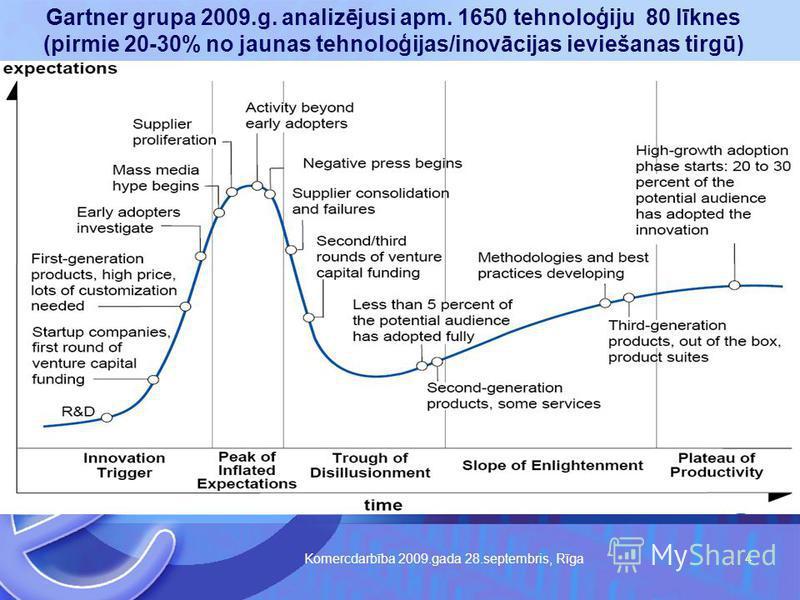 Komercdarbība 2009.gada 28.septembris, Rīga 4 Gartner grupa 2009.g. analizējusi apm. 1650 tehnoloģiju 80 līknes (pirmie 20-30% no jaunas tehnoloģijas/inovācijas ieviešanas tirgū)
