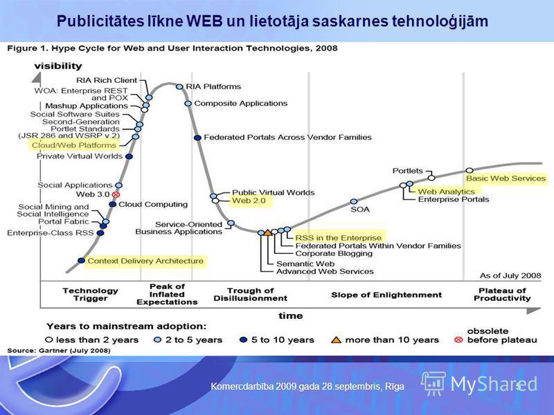 Komercdarbība 2009.gada 28.septembris, Rīga 5 Publicitātes līkne WEB un lietotāja saskarnes tehnoloģijām