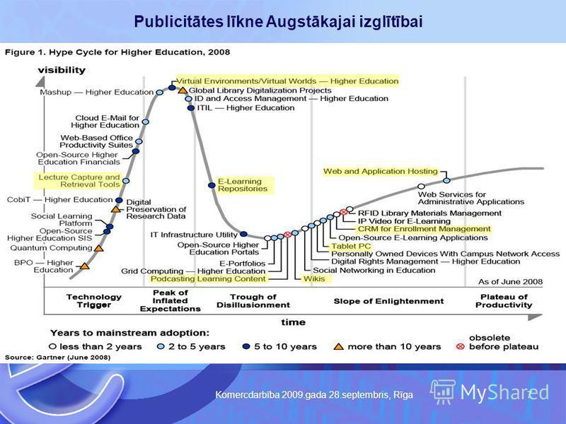 Komercdarbība 2009.gada 28.septembris, Rīga 7 Publicitātes līkne Augstākajai izglītībai