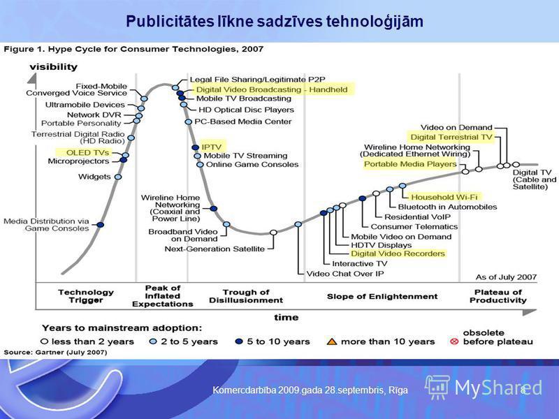 Komercdarbība 2009.gada 28.septembris, Rīga 8 Publicitātes līkne sadzīves tehnoloģijām