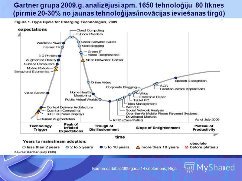 Komercdarbība 2009.gada 14.septembris, Rīga 11 Gartnera Gartner grupa 2009.g. analizējusi apm. 1650 tehnoloģiju 80 līknes (pirmie 20-30% no jaunas tehnoloģijas/inovācijas ieviešanas tirgū)