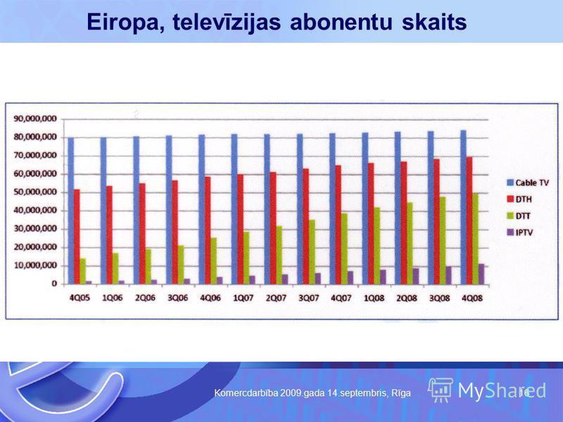 Komercdarbība 2009.gada 14.septembris, Rīga 16 Eiropa, televīzijas abonentu skaits