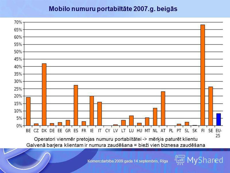 Komercdarbība 2009.gada 14.septembris, Rīga 9 Mobilo numuru portabiltāte 2007.g. beigās Operatori vienmēr pretojas numuru portabiltātei -> mērķis paturēt klientu Galvenā barjera klientam ir numura zaudēšana = bieži vien biznesa zaudēšana