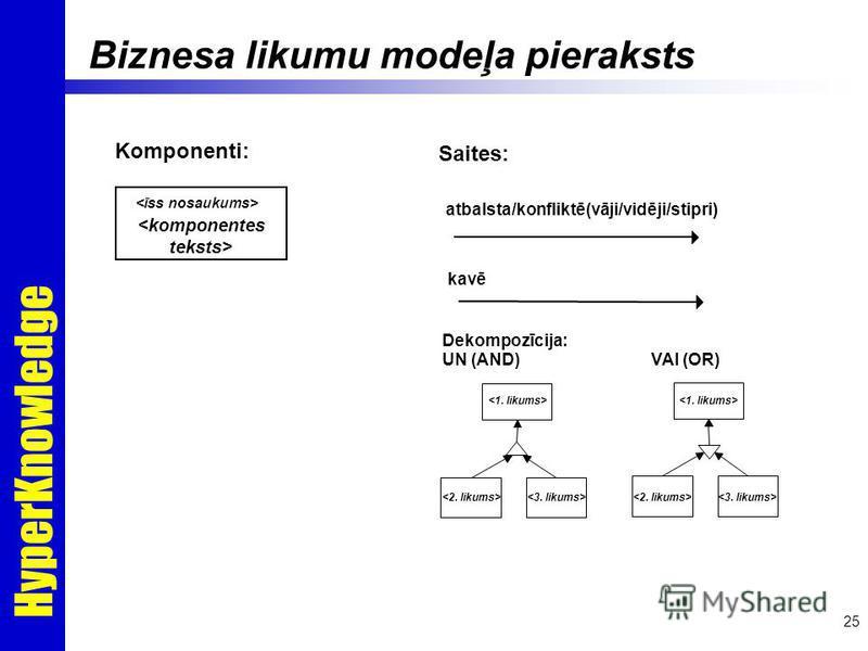 HyperKnowledge 25 Komponenti: Saites: atbalsta/konfliktē(vāji/vidēji/stipri) kavē Dekompozīcija: UN (AND) VAI (OR) Biznesa likumu modeļa pieraksts