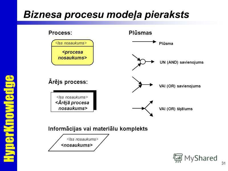 HyperKnowledge 31 Process: Ārējs process: Plūsmas Plūsma UN (AND) savienojums VAI (OR) savienojums VAI (OR) šķēlums Informācijas vai materiālu komplekts Biznesa procesu modeļa pieraksts