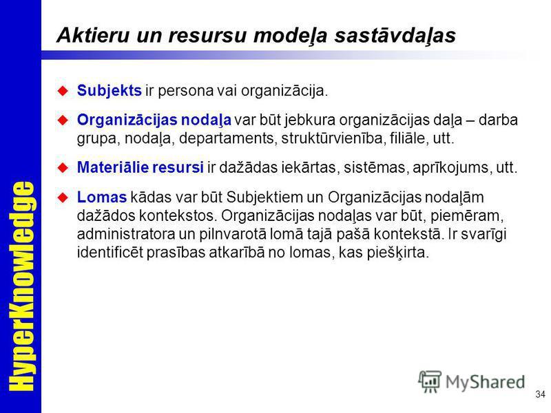 HyperKnowledge 34 Aktieru un resursu modeļa sastāvdaļas Subjekts ir persona vai organizācija. Organizācijas nodaļa var būt jebkura organizācijas daļa – darba grupa, nodaļa, departaments, struktūrvienība, filiāle, utt. Materiālie resursi ir dažādas ie