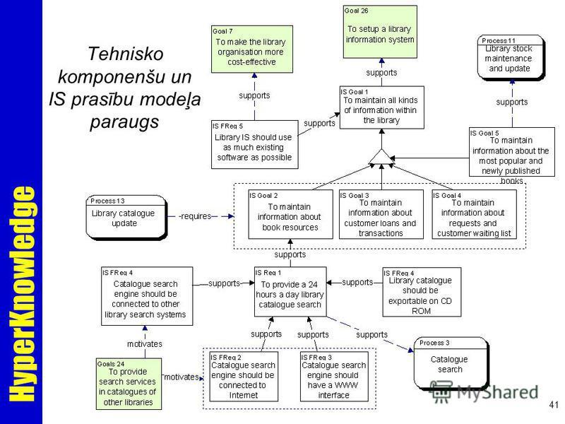 HyperKnowledge 41 Tehnisko komponenšu un IS prasību modeļa paraugs