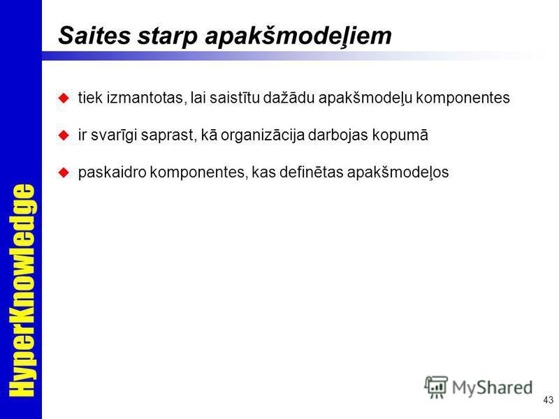HyperKnowledge 43 Saites starp apakšmodeļiem tiek izmantotas, lai saistītu dažādu apakšmodeļu komponentes ir svarīgi saprast, kā organizācija darbojas kopumā paskaidro komponentes, kas definētas apakšmodeļos