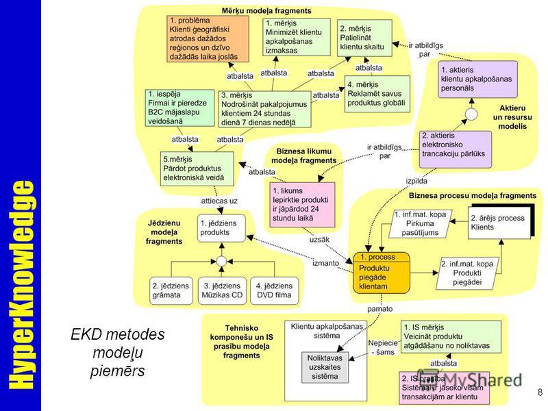 HyperKnowledge 8 EKD metodes modeļu piemērs