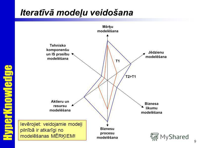 HyperKnowledge 9 Iteratīvā modeļu veidošana Ievērojiet: veidojamie modeļi pilnībā ir atkarīgi no modelēšanas MĒRĶIEM!