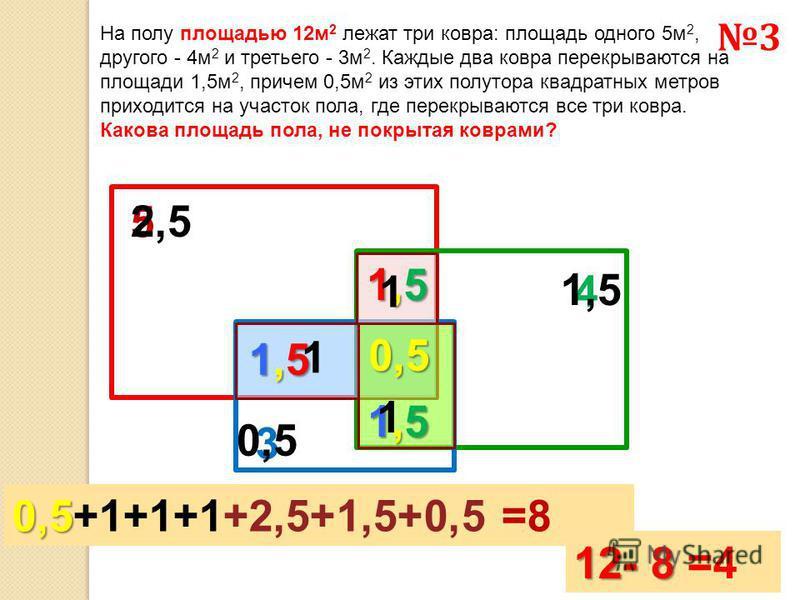 На полу площадью 12 м 2 лежат три ковра: площадь одного 5 м 2, другого - 4 м 2 и третьего - 3 м 2. Каждые два ковра перекрываются на площади 1,5 м 2, причем 0,5 м 2 из этих полутора квадратных метров приходится на участок пола, где перекрываются все