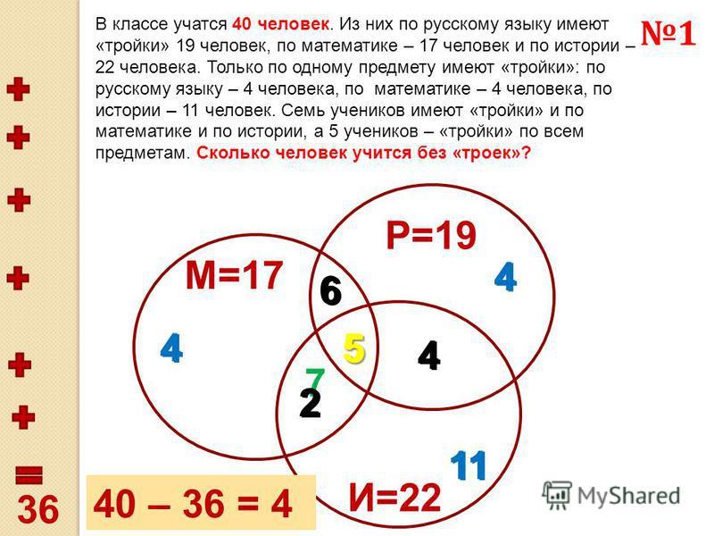 В классе учатся 40 человек. Из них по русскому языку имеют «тройки» 19 человек, по математике – 17 человек и по истории – 22 человека. Только по одному предмету имеют «тройки»: по русскому языку – 4 человека, по математике – 4 человека, по истории –