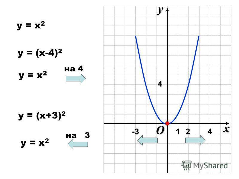 y = x 2yx 1 O 2 4 4-3 y = (x-4) 2 y = (x+3) 2 на 4 y = x 2 на 3 y = x 2