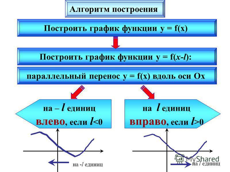 Построить график функции y = f(x) Построить график функции y = f(x-l): на l единиц вправо, если l >0 на – l единиц влево, если l <0 на -l единиц на l единиц параллельный перенос y = f(x) вдоль оси Ох Алгоритм построения