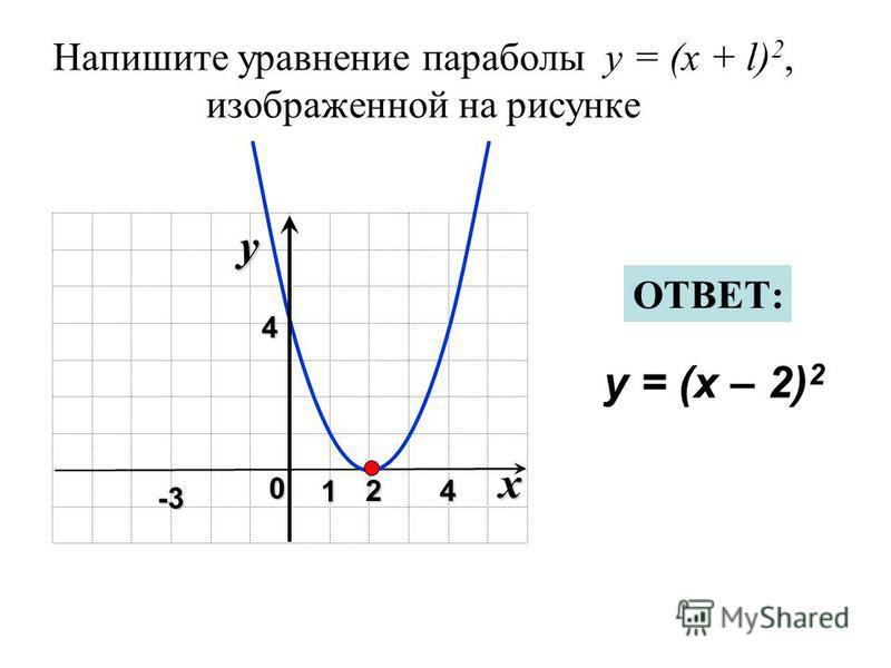 Напишите уравнение параболы y = (x + l) 2, изображенной на рисунке x 0 y 1 24 4 y = (x – 2) 2 ОТВЕТ: -3