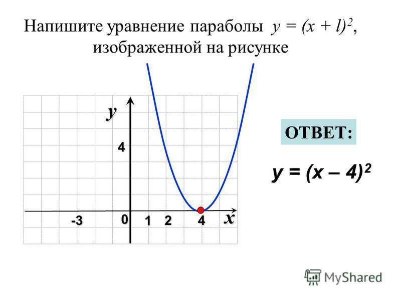 Напишите уравнение параболы y = (x + l) 2, изображенной на рисунке x 0 y 1 24 4 y = (x – 4) 2 ОТВЕТ: -3