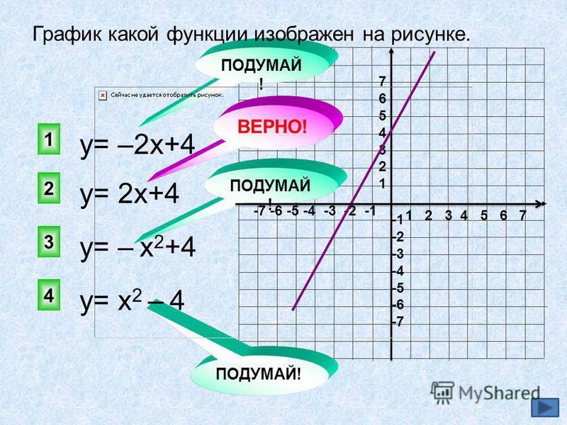1 2 3 4 5 6 7 -7 -6 -5 -4 -3 -2 -1 76543217654321 -2 -3 -4 -5 -6 -7 у= 2 х+4 2 1 3 4 ПОДУМАЙ ! ВЕРНО! ПОДУМАЙ ! График какой функции изображен на рисунке. у= –2 х+4 у= – х 2 +4 у= х 2 – 4