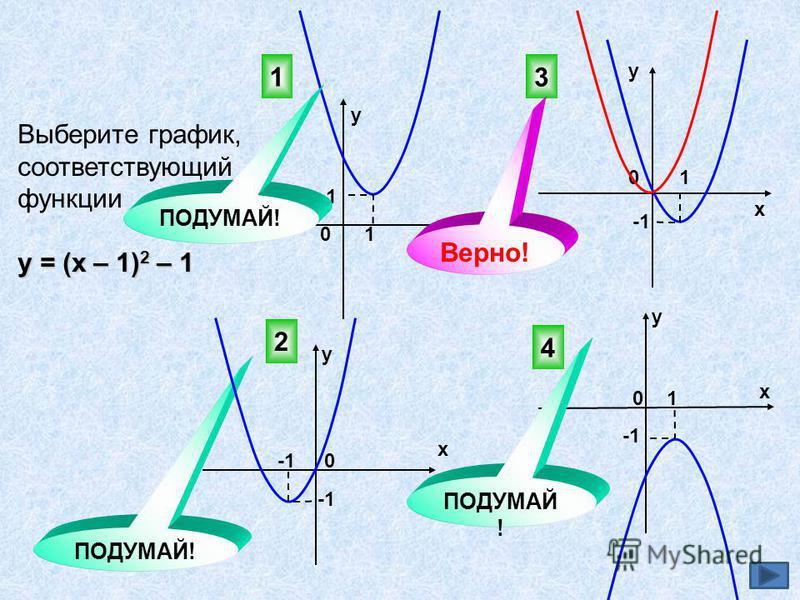 Выберите график, соответствующий функции у = (х – 1) 2 – 1 3 4 2 ПОДУМАЙ! 0 0 х у у х х х у у 0 0 1 1 1 1 1 Верно! ПОДУМАЙ!