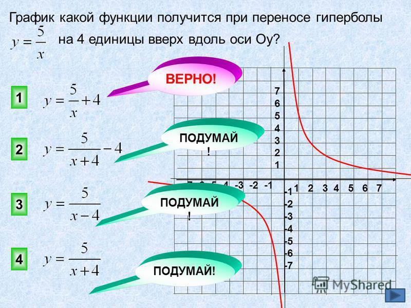 1 2 3 4 5 6 7 -7 -6 -5 -4 -3 -2 -1 76543217654321 -2 -3 -4 -5 -6 -7 График какой функции получится при переносе гиперболы на 4 единицы вверх вдоль оси Оу? 1 2 3 4 ВЕРНО! ПОДУМАЙ !