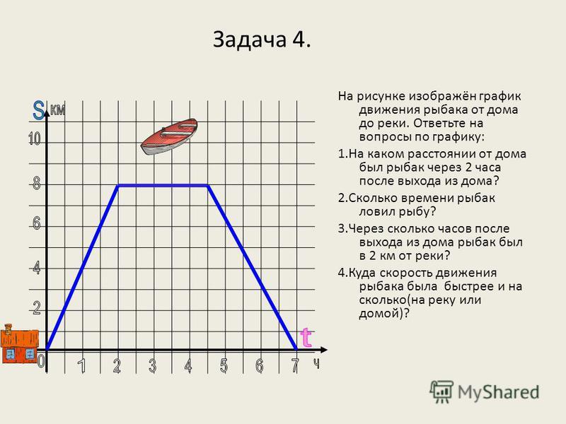 Задача 4. На рисунке изображён график движения рыбака от дома до реки. Ответьте на вопросы по графику: 1. На каком расстоянии от дома был рыбак через 2 часа после выхода из дома? 2. Сколько времени рыбак ловил рыбу? 3. Через сколько часов после выход