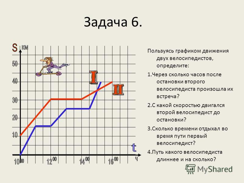 Задача 6. Пользуясь графиком движения двух велосипедистов, определите: 1. Через сколько часов после остановки второго велосипедиста произошла их встреча? 2. С какой скоростью двигался второй велосипедист до остановки? 3. Сколько времени отдыхал во вр