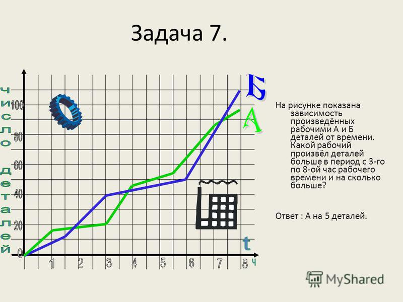 Задача 7. На рисунке показана зависимость произведённых рабочими А и Б деталей от времени. Какой рабочий произвёл деталей больше в период с 3-го по 8-ой час рабочего времени и на сколько больше? Ответ : А на 5 деталей.