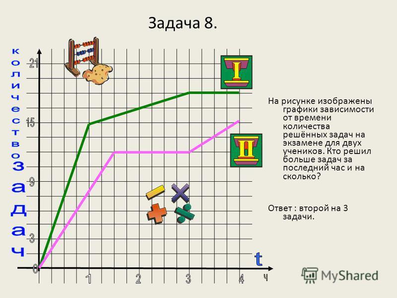 Задача 8. На рисунке изображены графики зависимости от времени количества решённых задач на экзамене для двух учеников. Кто решил больше задач за последний час и на сколько? Ответ : второй на 3 задачи.
