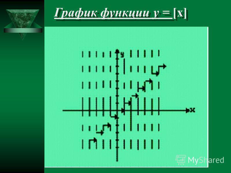 График функции у = [x] График функции у = [x]