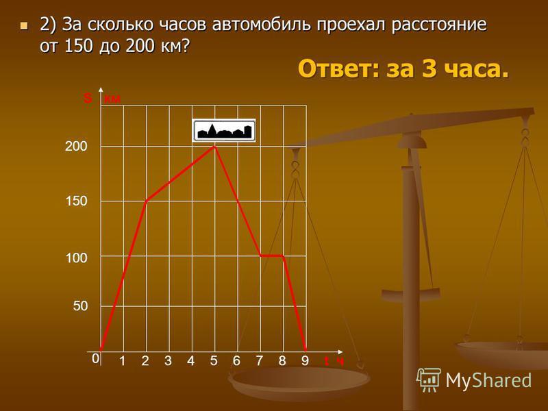 2) За сколько часов автомобиль проехал расстояние от 150 до 200 км? 2) За сколько часов автомобиль проехал расстояние от 150 до 200 км? 0 123456789t ч S км 50 100 150 200 Ответ: за 3 часа.