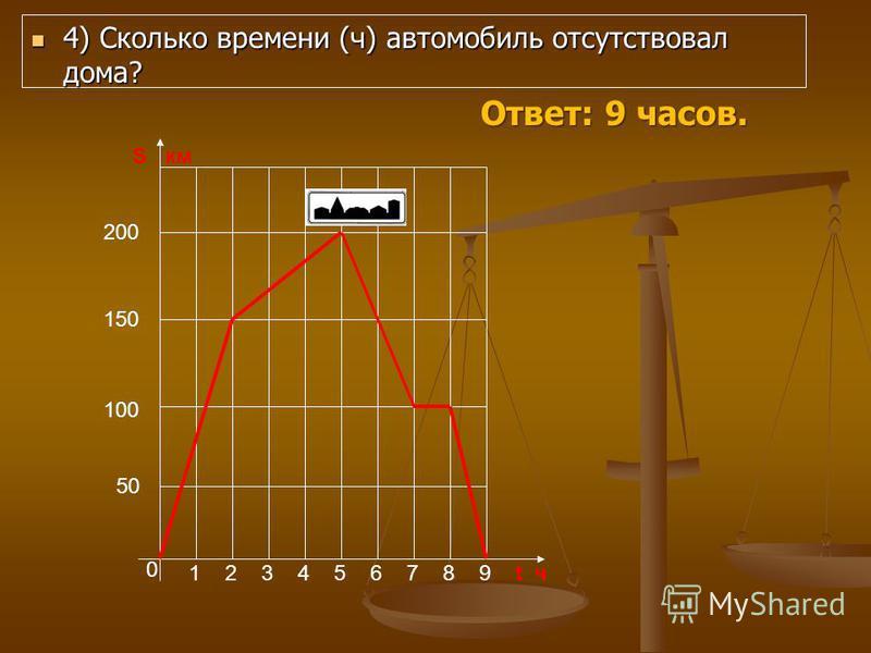 4) Сколько времени (ч) автомобиль отсутствовал дома? 4) Сколько времени (ч) автомобиль отсутствовал дома? 0 123456789t ч S км 50 100 150 200 Ответ: 9 часов.