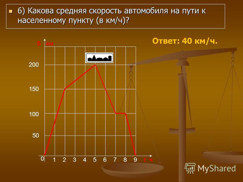 6) Какова средняя скорость автомобиля на пути к населенному пункту (в км/ч)? 6) Какова средняя скорость автомобиля на пути к населенному пункту (в км/ч)? 0 123456789t ч S км 50 100 150 200 Ответ: 40 км/ч.