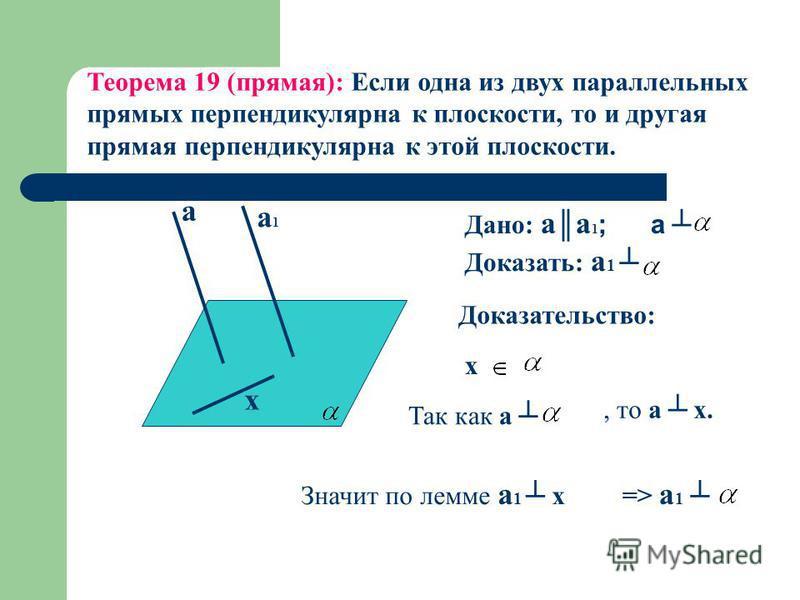 а а 1 а 1 х Теорема 19 (прямая): Если одна из двух параллельных прямых перпендикулярна к плоскости, то и другая прямая перпендикулярна к этой плоскости. Доказательство: Дано: a а 1 ; a Доказать: a 1 x Так как a, то a х. Значит по лемме а 1 х=> a 1