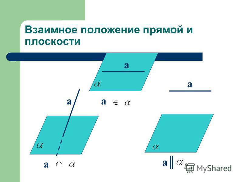 Взаимное положение прямой и плоскости a a aa a a