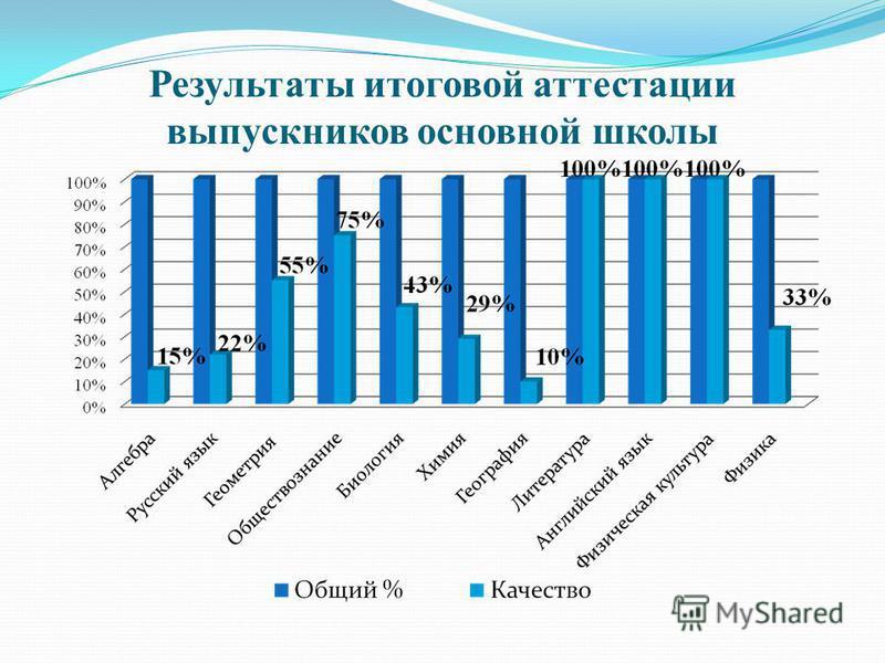 Результаты итоговой аттестации выпускников основной школы