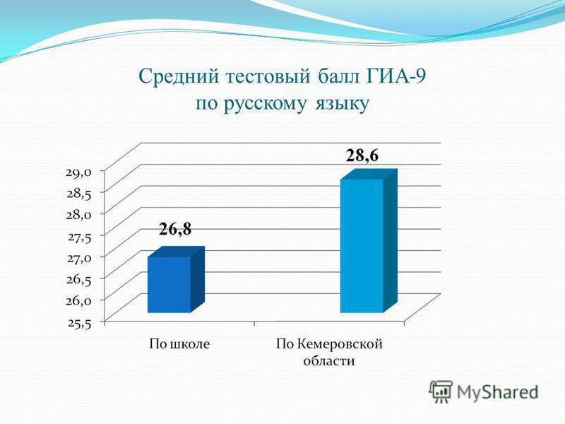 Средний тестовый балл ГИА-9 по русскому языку