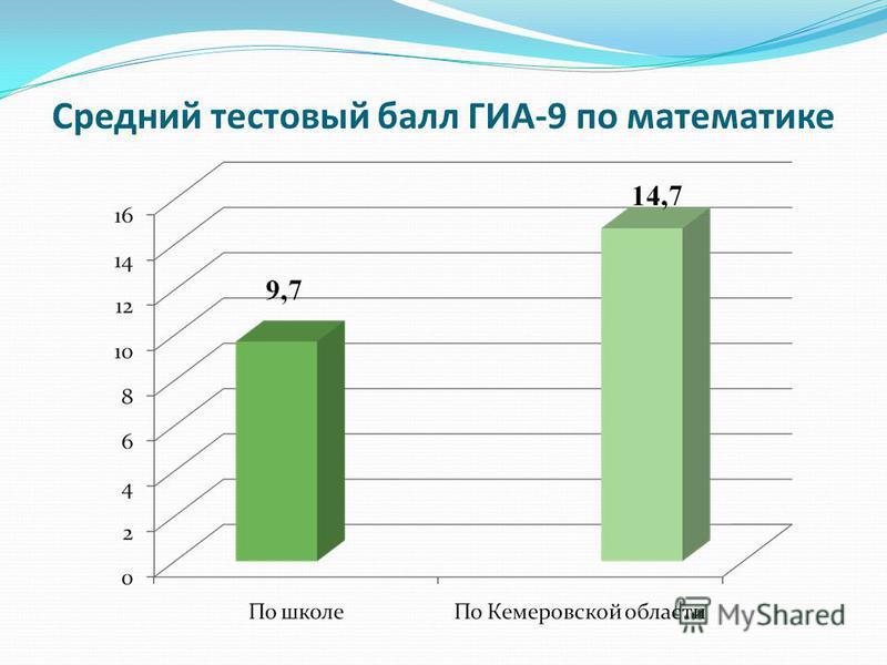 Средний тестовый балл ГИА-9 по математике
