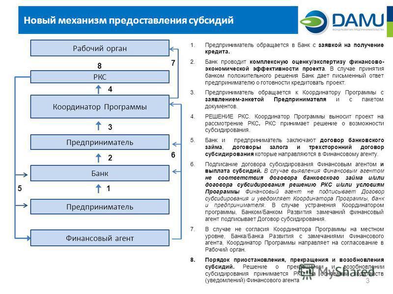 Новый механизм предоставления субсидий 3 1. Предприниматель обращается в Банк с заявкой на получение кредита. 2. Банк проводит комплексную оценку/экспертизу финансово- экономической эффективности проекта. В случае принятия банком положительного решен