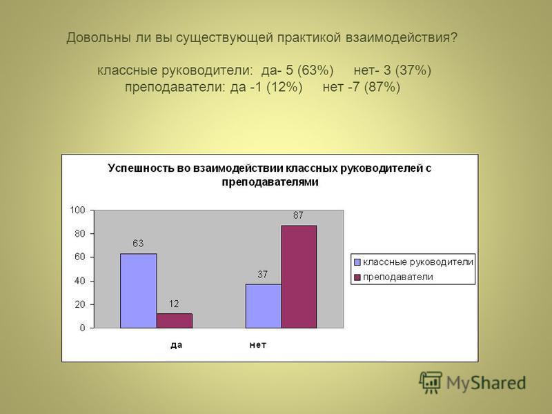 Довольны ли вы существующей практикой взаимодействия? классные руководители: да- 5 (63%) нет- 3 (37%) преподаватели: да -1 (12%) нет -7 (87%)