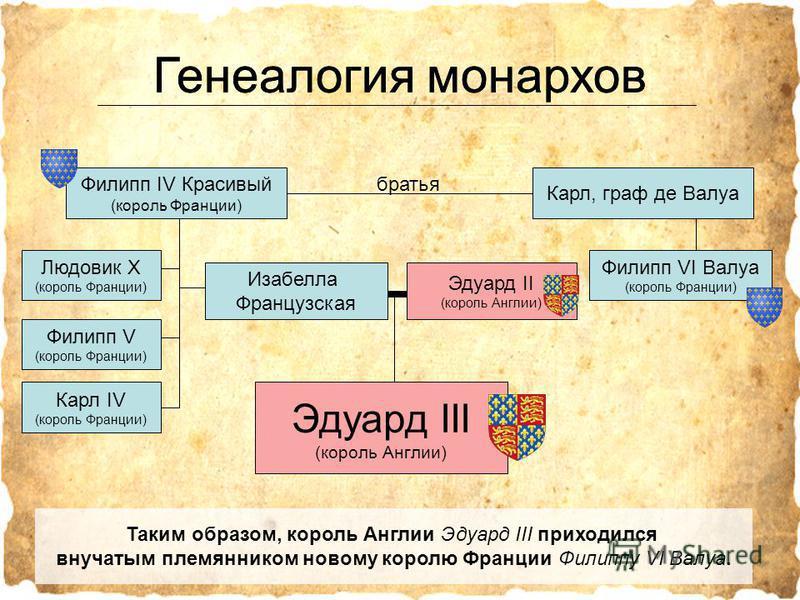 Генеалогия монархов Филипп IV Красивый (король Франции) Карл, граф де Валуа Карл IV (король Франции) Филипп V (король Франции) Людовик X (король Франции) Филипп VI Валуа (король Франции) Эдуард III (король Англии) Изабелла Французская Эдуард II (коро