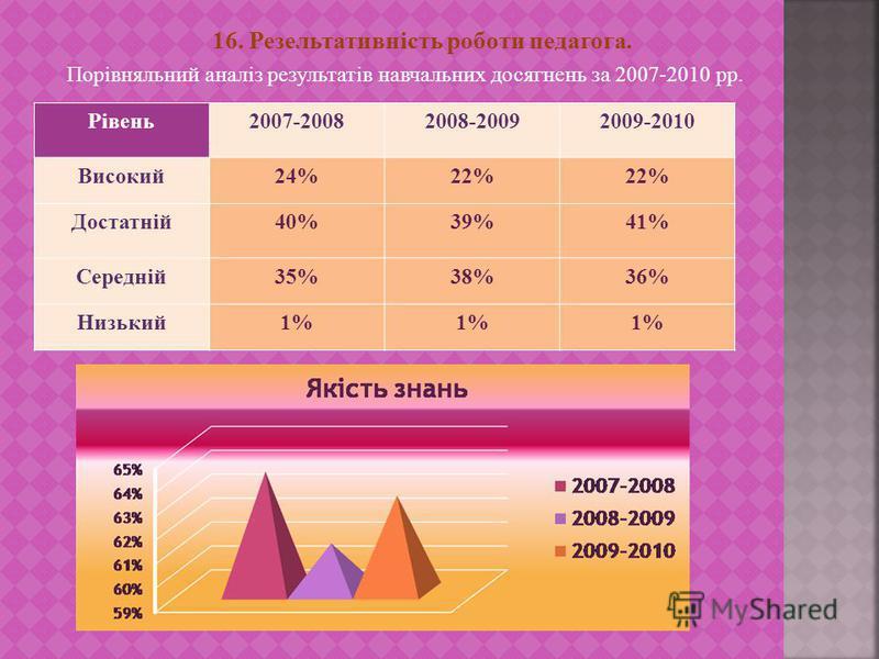16. Резельтативність роботи педагога. Порівняльний аналіз результатів навчальних досягнень за 2007-2010 рр. Рівень2007-20082008-20092009-2010 Високий24%22% Достатній40%39%41% Середній35%38%36% Низький1%