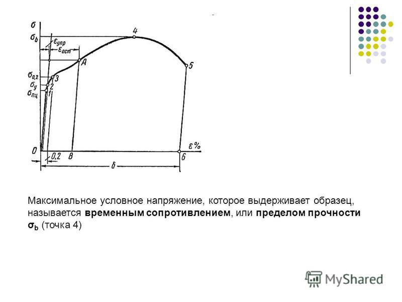 Максимальное условное напряжение, которое выдерживает образец, называется временным сопротивлением, или пределом прочности σ b (точка 4)