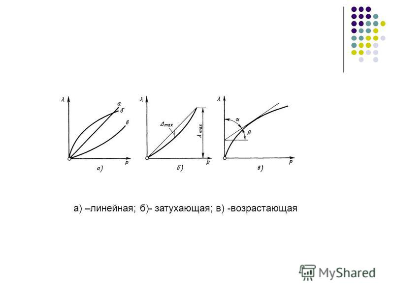 а) –линейная; б)- затухающая; в) -возрастающая