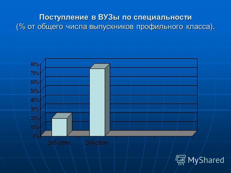 Поступление в ВУЗы по специальности (% от общего числа выпускников профильного класса).
