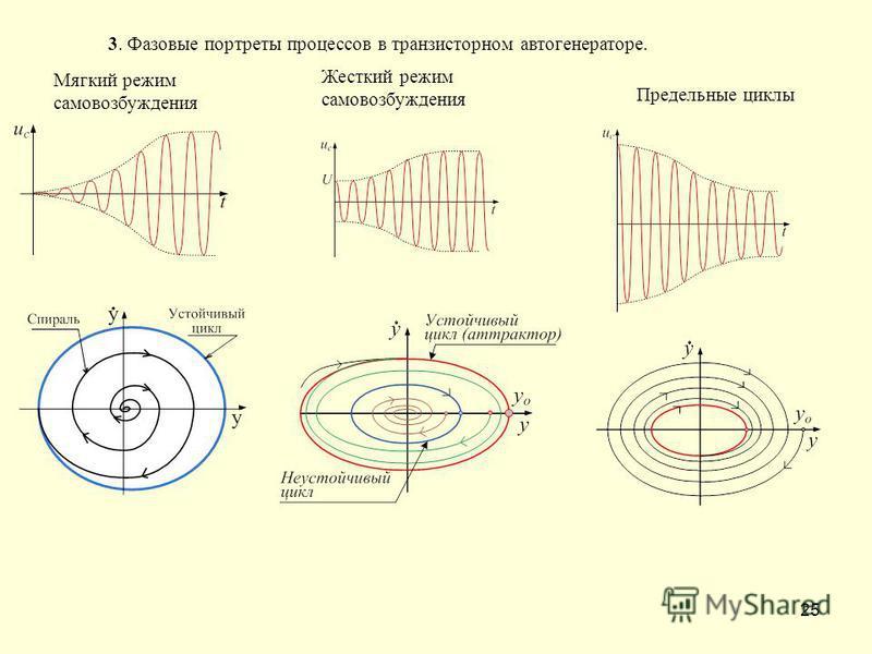 25 3. Фазовые портреты процессов в транзисторном автогенераторе. Мягкий режим самовозбуждения Жесткий режим самовозбуждения Предельные циклы