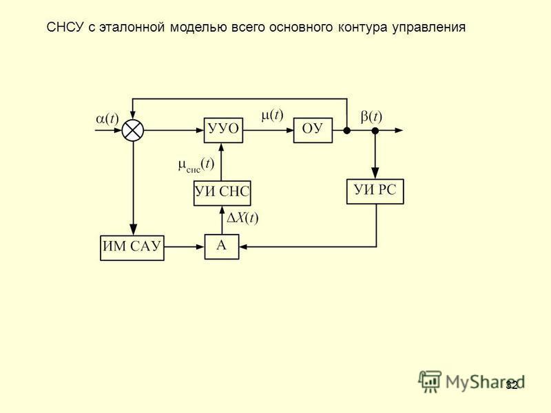 32 СНСУ с эталонной моделью всего основного контура управления