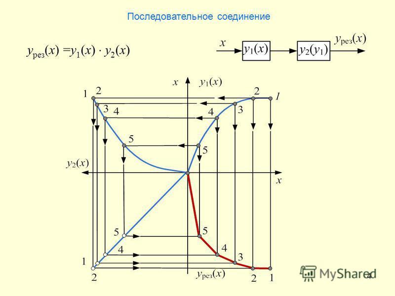4 y рез (x) =y 1 (x) y 2 (x) Последовательное соединение